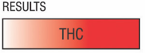 THC test kit results